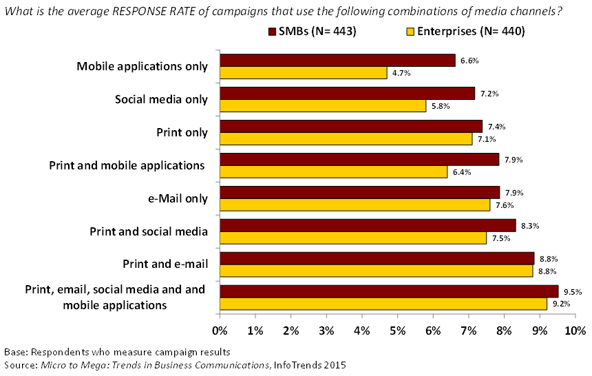 Marketers That Use More Channels Gain a Better Response