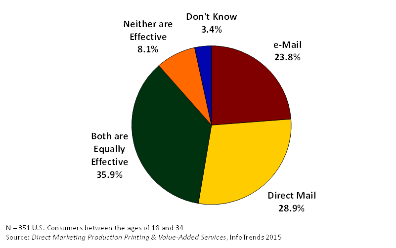 Action, E-mail or Direct Mail