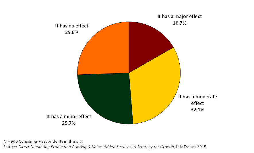 Pie-Chart of the Impact of Color
