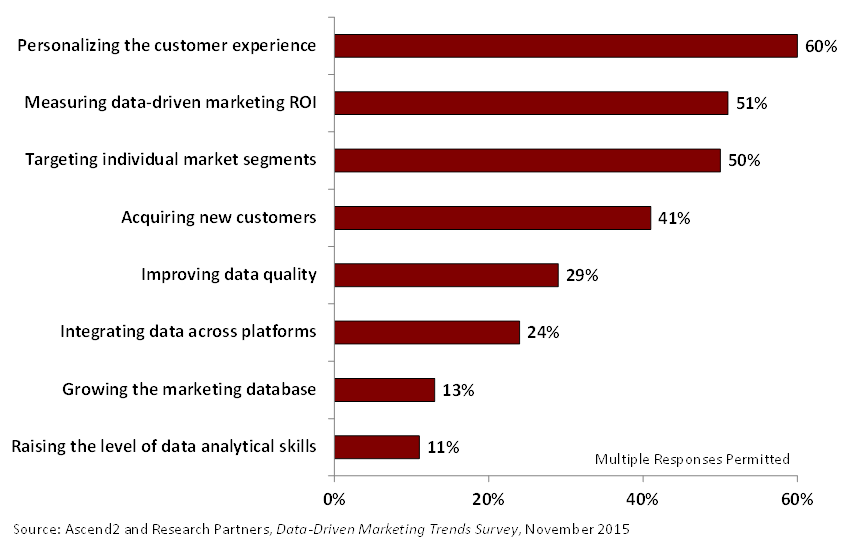 Most Important Objectives of a Data-Driven Marketing Strategy
