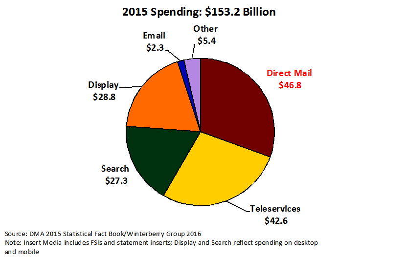 US Direct and Digital Spending 2015