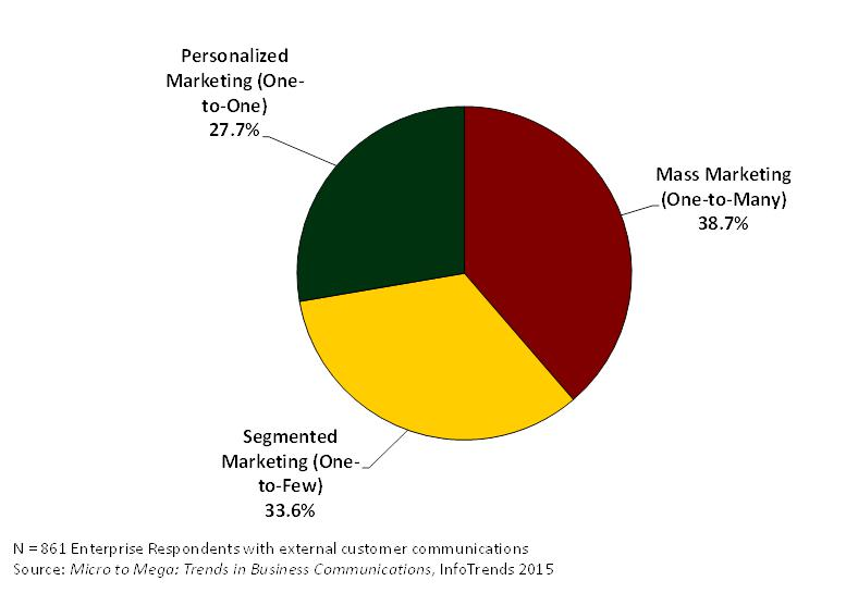 figure-2-pie-chart-of-percentage-of-communications
